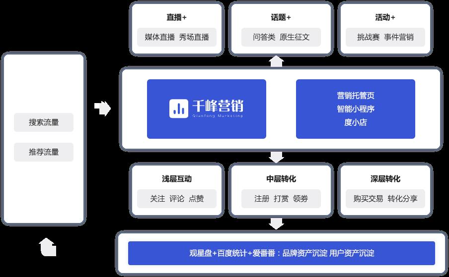 企业百家号介绍图2
